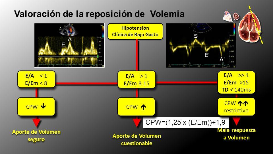 CPW=(1,25 x (E/Em))+1,9 Valoración de la reposición de Volemia Hipotensión Clínica de Bajo Gasto Hipotensión Clínica de Bajo Gasto E/A >> 1 E/Em >15 TD < 140ms E/A >> 1 E/Em >15 TD < 140ms Mala respuesta a Volumen Mala respuesta a Volumen CPW restrictivo CPW restrictivo Aporte de Volumen seguro Aporte de Volumen seguro CPW E/A < 1 E/Em < 8 E/A < 1 E/Em < 8 = = E/A > 1 E/Em 8-15 E/A > 1 E/Em 8-15 Aporte de Volumen cuestionable Aporte de Volumen cuestionable CPW