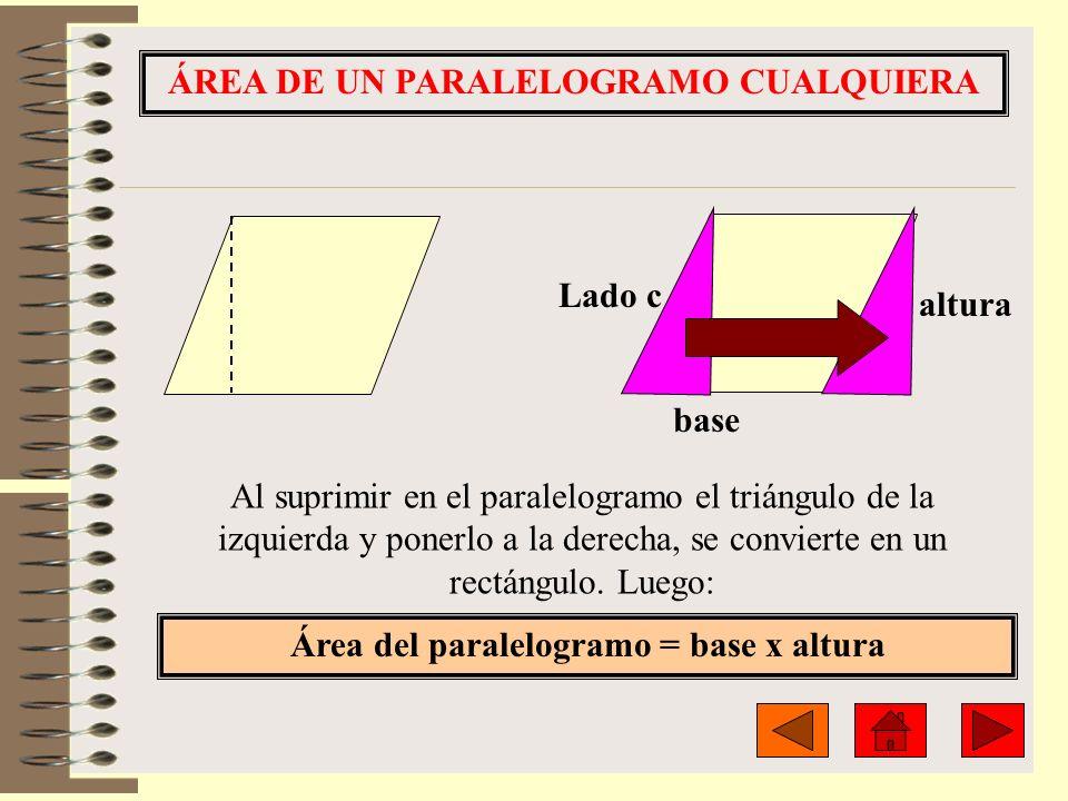 ÁREA DE UN PARALELOGRAMO CUALQUIERA base Área del paralelogramo = base x altura altura Lado c Al suprimir en el paralelogramo el triángulo de la izqui
