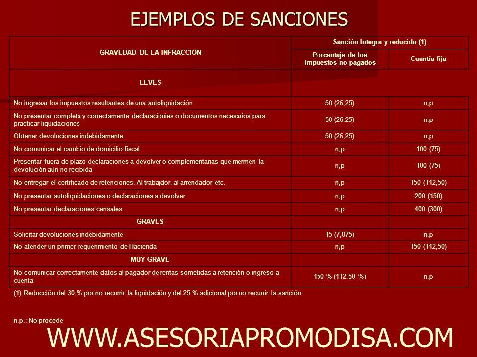EJEMPLOS DE SANCIONES WWW.ASESORIAPROMODISA.COM GRAVEDAD DE LA INFRACCION Sanción Integra y reducida (1) Porcentaje de los impuestos no pagados Cuantí