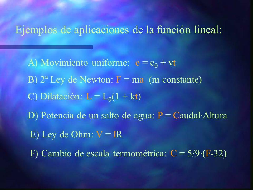 RESUMEN: Funciones lineales: y = mx + n D f = Gráfica: RECTA R f = D f = R f = ¡Ojo! Si m=0, R f = {n} R f = {-2}