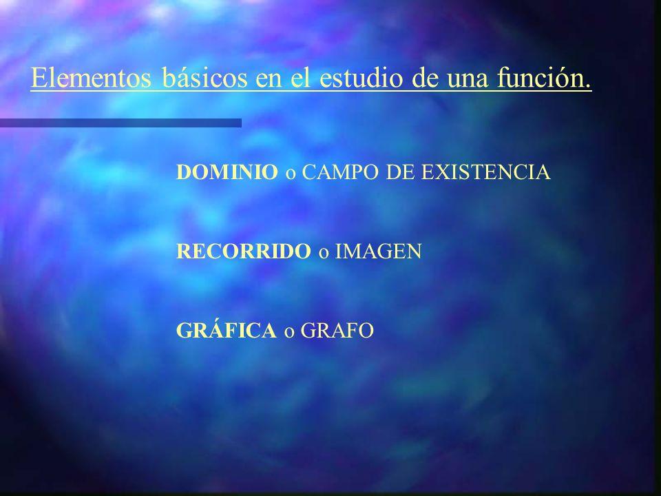 Funciones reales de variable real José Manuel Reyes Brito I.E.S. Albert Einstein Sevilla y = f(x) x f(x) x