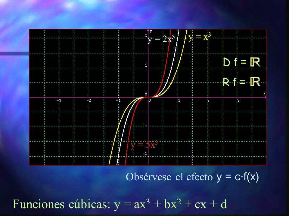 Funciones polinómicas Grado >2 D f =