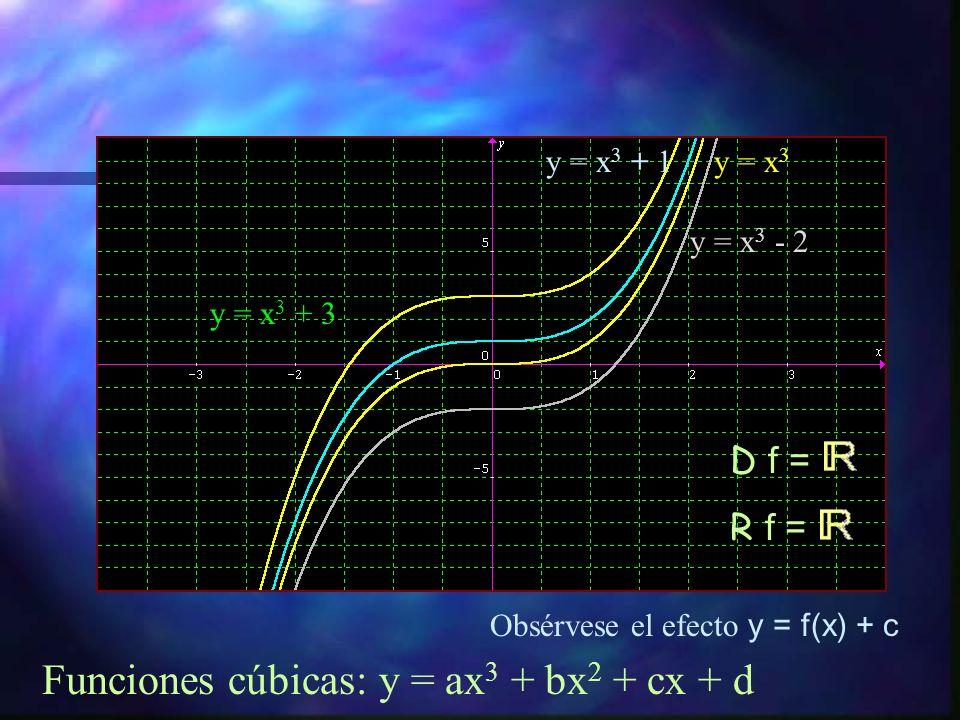 Funciones cúbicas: y = ax 3 + bx 2 + cx + d y = x 3 y = 2x 3 y = 5x 3 Obsérvese el efecto y = c·f(x) D f = R f =