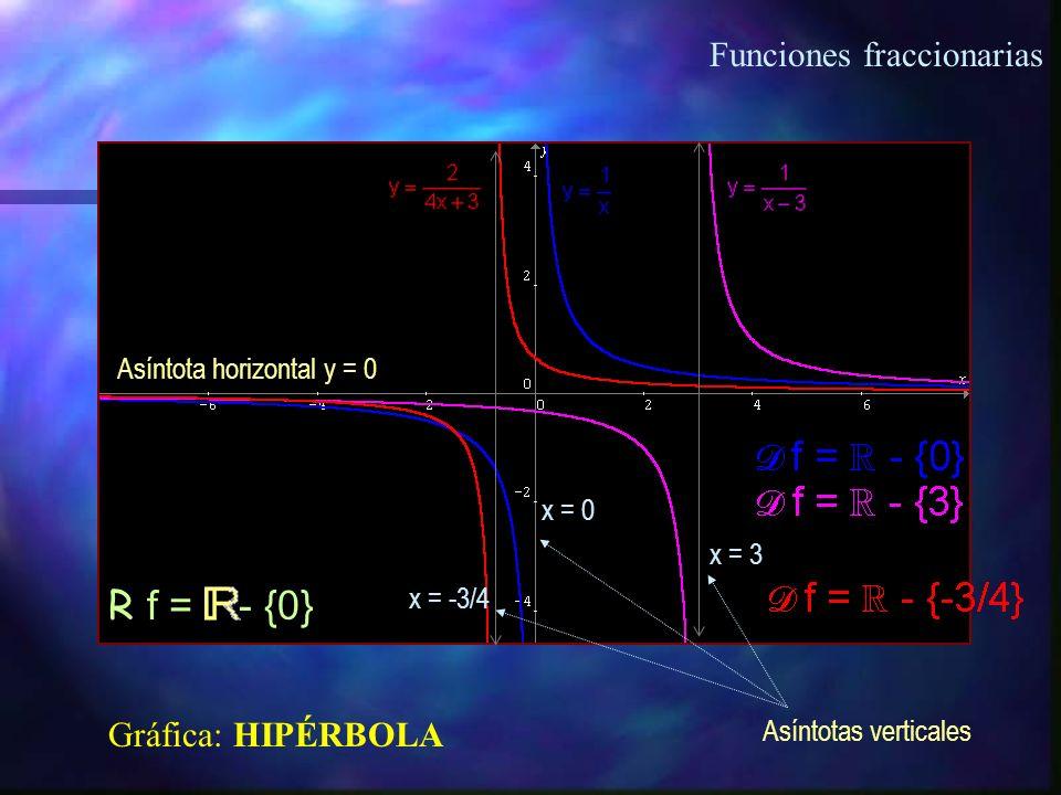 Funciones fraccionarias y = P n (x) Q m (x) D f = - {x/ Q m (x) = 0}
