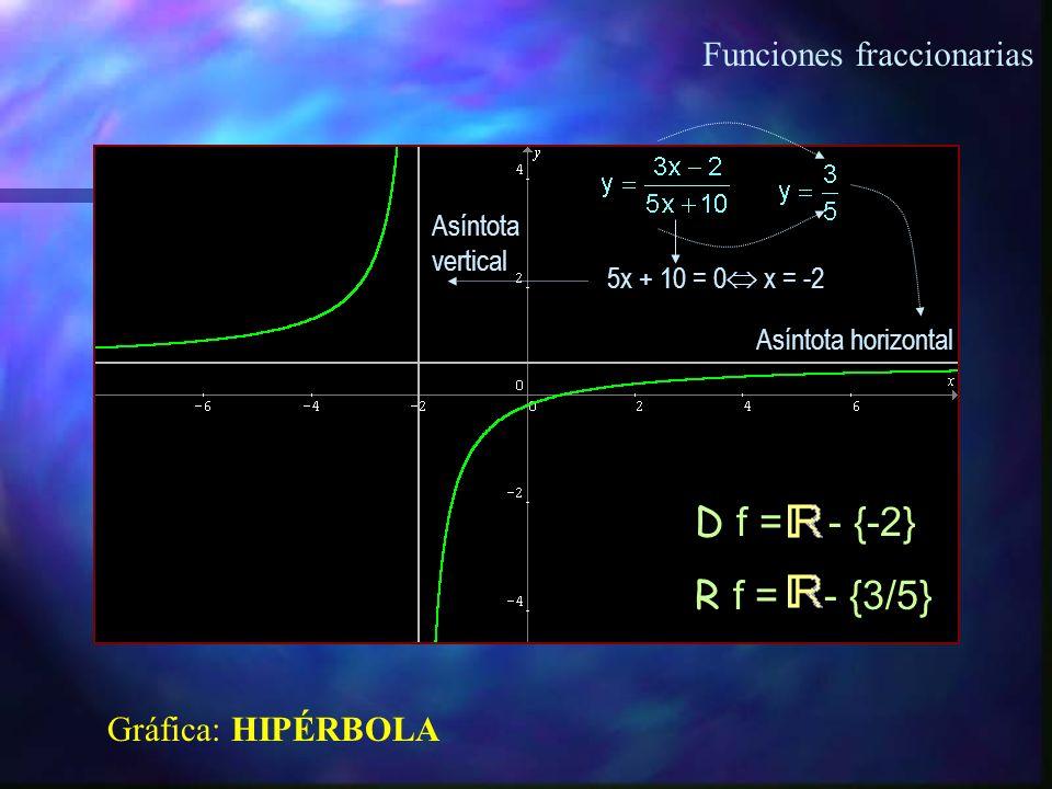 Funciones fraccionarias Asíntotas verticales Asíntota horizontal y = 0 x = 3 x = 0 x = -3/4 R f = - {0} Gráfica: HIPÉRBOLA