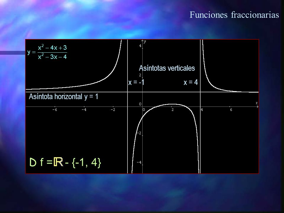 Funciones fraccionarias Gráfica: HIPÉRBOLA 5x + 10 = 0 x = -2 Asíntota vertical Asíntota horizontal D f = - {-2} R f = - {3/5}