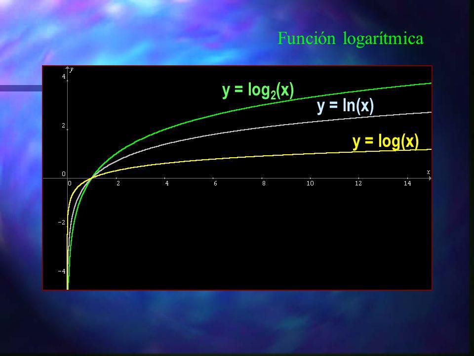 Función logarítmica como función inversa de la función exponencial Función exponencial y = axax Bisectriz y = x Función logarítmica y = log a (x) D f