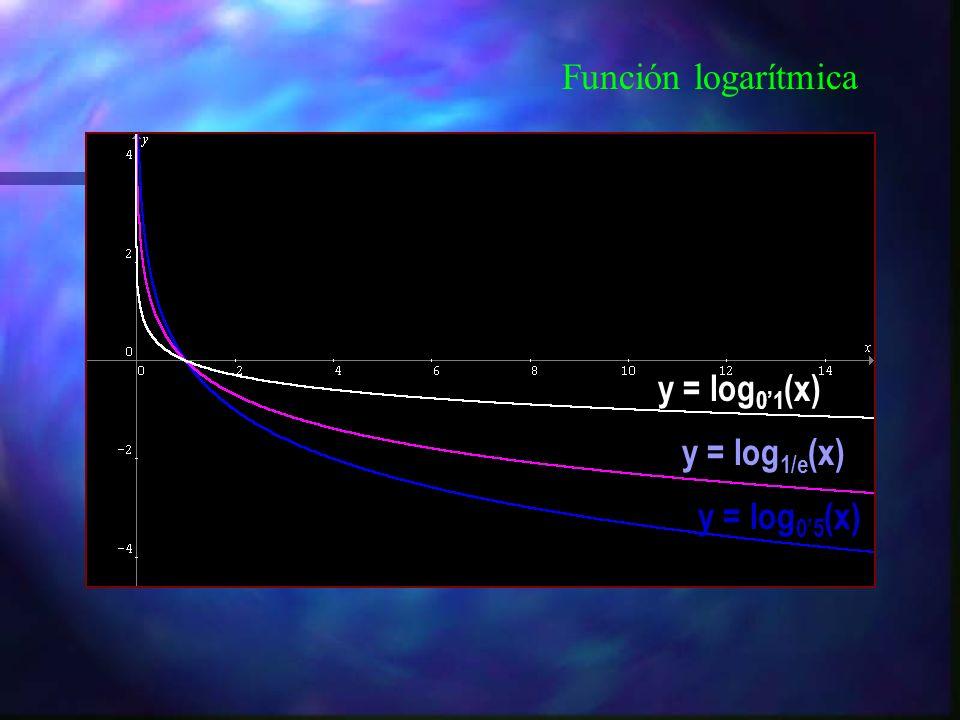 Función logarítmica y = log 2 (x) y = ln(x) y = log(x)