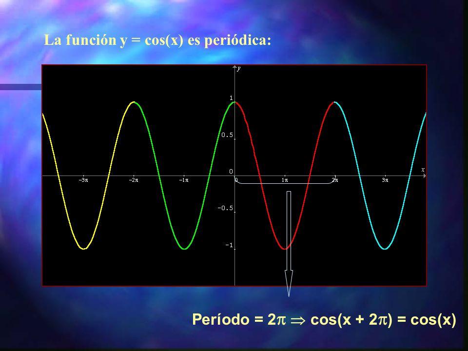La función y = sen(x) es periódica: Período = 2 sen(x + 2 ) = sen(x)