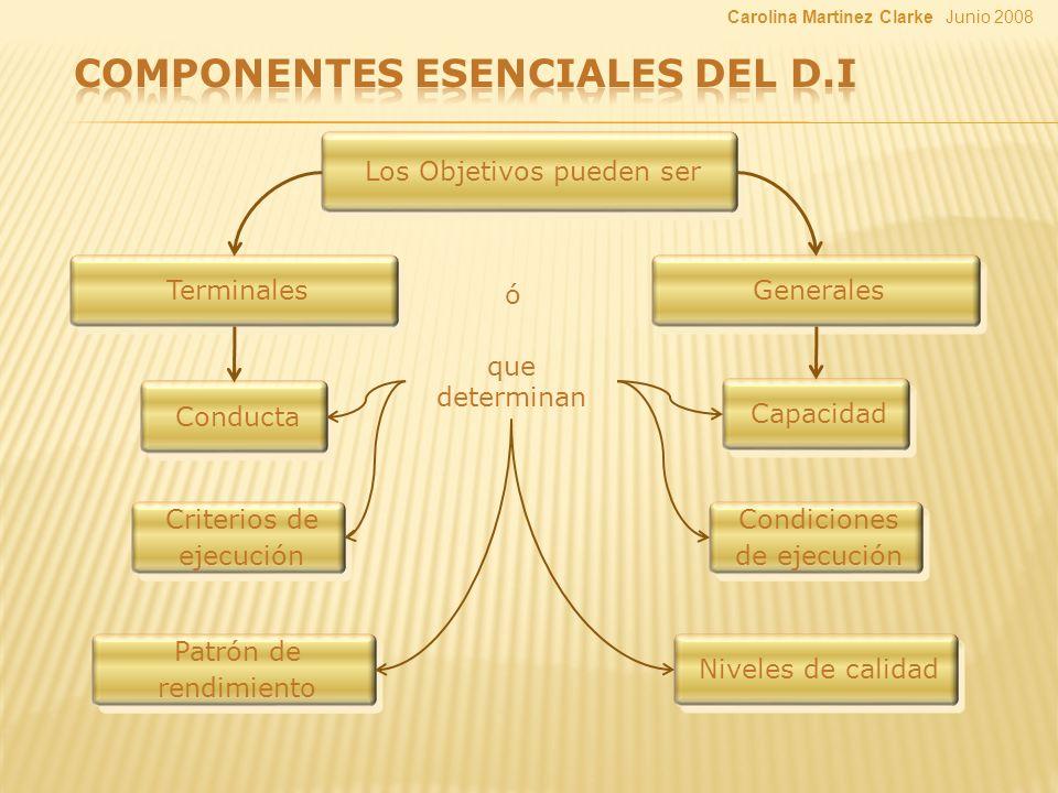 Los Objetivos pueden ser Terminales Niveles de calidad Conducta Criterios de ejecución Generales ó que determinan Capacidad Condiciones de ejecución Patrón de rendimiento Junio 2008Carolina Martinez Clarke