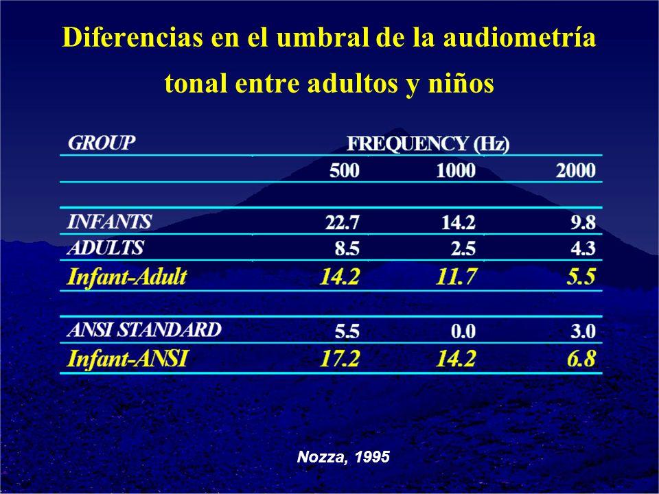 Nozza, 1995 Diferencias en el umbral de la audiometría tonal entre adultos y niños