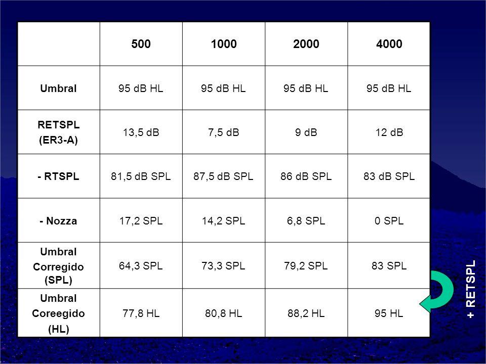 500100020004000 Umbral95 dB HL RETSPL (ER3-A) 13,5 dB7,5 dB9 dB12 dB - RTSPL81,5 dB SPL87,5 dB SPL86 dB SPL83 dB SPL - Nozza17,2 SPL14,2 SPL6,8 SPL0 S