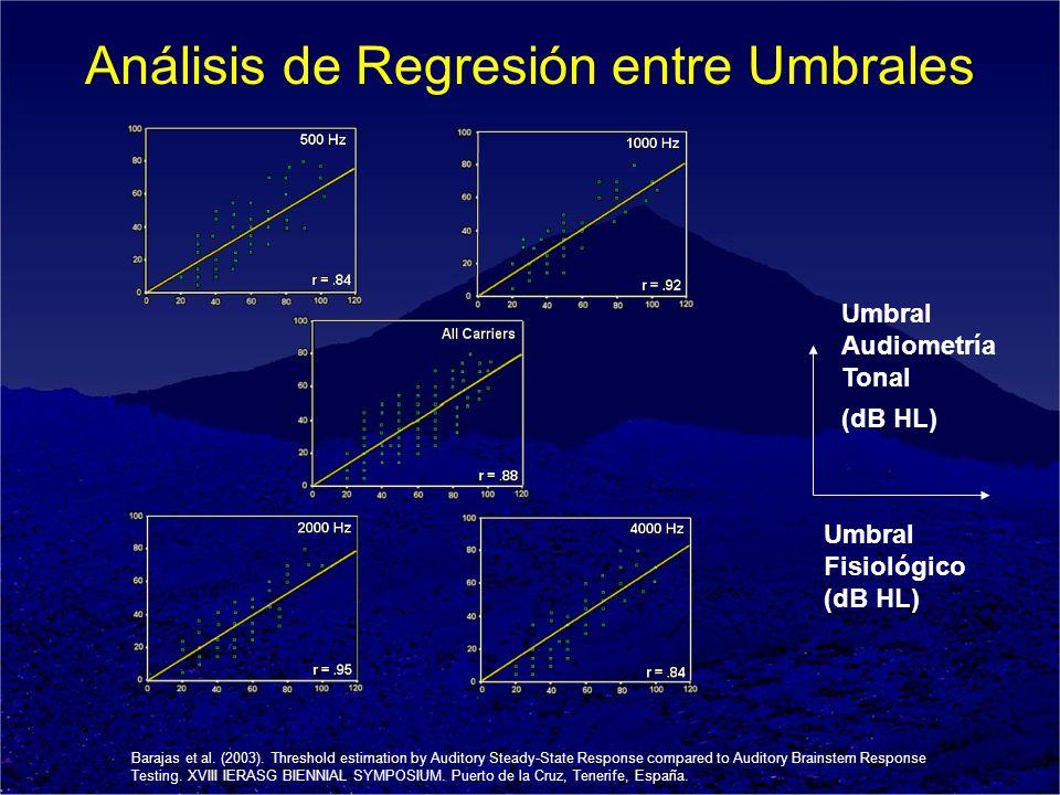 Umbral Fisiológico (dB HL) Umbral Audiometría Tonal (dB HL) Análisis de Regresión entre Umbrales Barajas et al. (2003). Threshold estimation by Audito