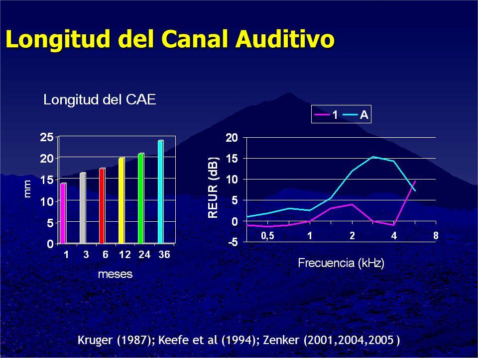 Kruger (1987); Keefe et al (1994); Zenker (2001,2004,2005 ) Longitud del Canal Auditivo