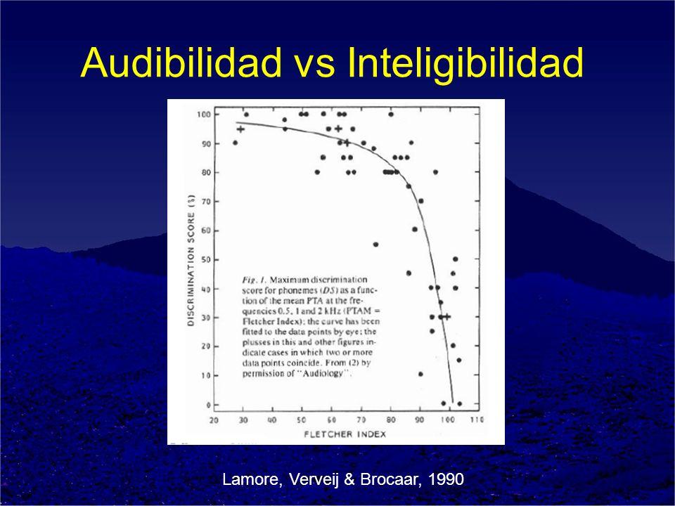 Audibilidad vs Inteligibilidad Lamore, Verveij & Brocaar, 1990