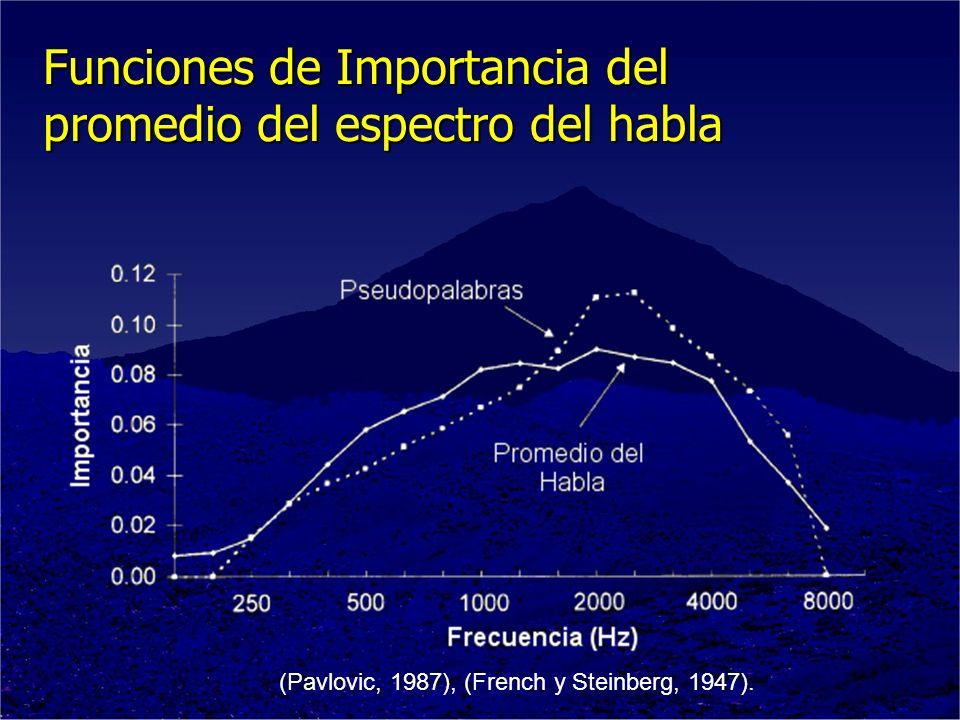 Funciones de Importancia del promedio del espectro del habla (Pavlovic, 1987), (French y Steinberg, 1947).