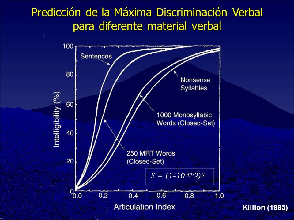 Killion (1985) Predicción de la Máxima Discriminación Verbal para diferente material verbal
