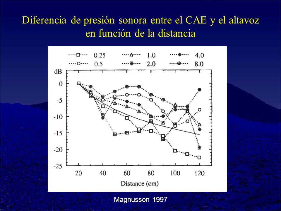Diferencia de presión sonora entre el CAE y el altavoz en función de la distancia Magnusson 1997