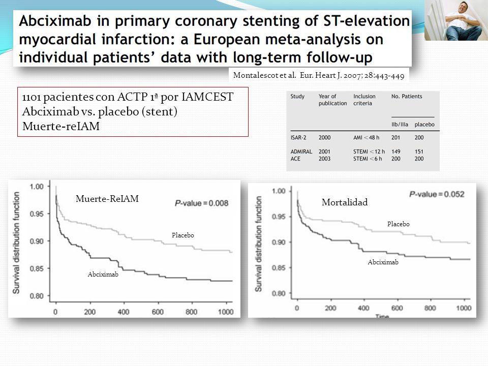 Montalescot et al. Eur. Heart J. 2007; 28:443-449 1101 pacientes con ACTP 1ª por IAMCEST Abciximab vs. placebo (stent) Muerte-reIAM Muerte-ReIAM Morta