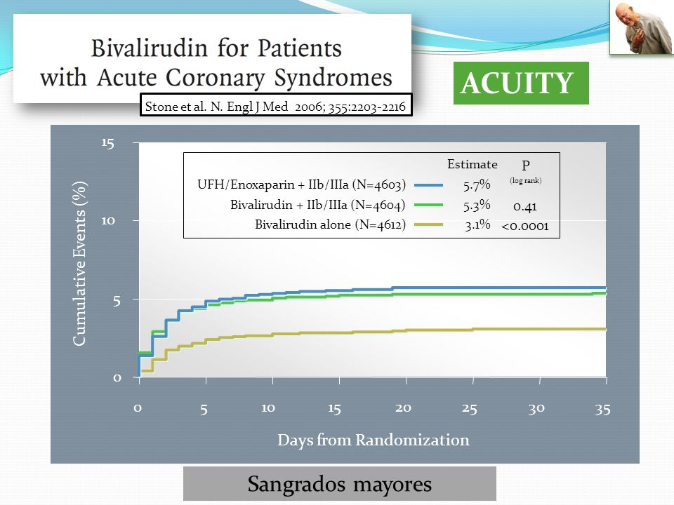 ACUITY Stone et al. N. Engl J Med 2006; 355:2203-2216 Sangrados mayores 0 5 10 15 05101520253035 Cumulative Events (%) Days from Randomization Estimat
