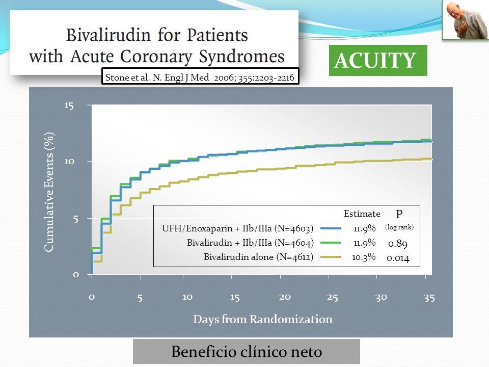 ACUITY Stone et al. N. Engl J Med 2006; 355:2203-2216 Beneficio clínico neto 0 5 10 15 05101520253035 Cumulative Events (%) Days from Randomization Es