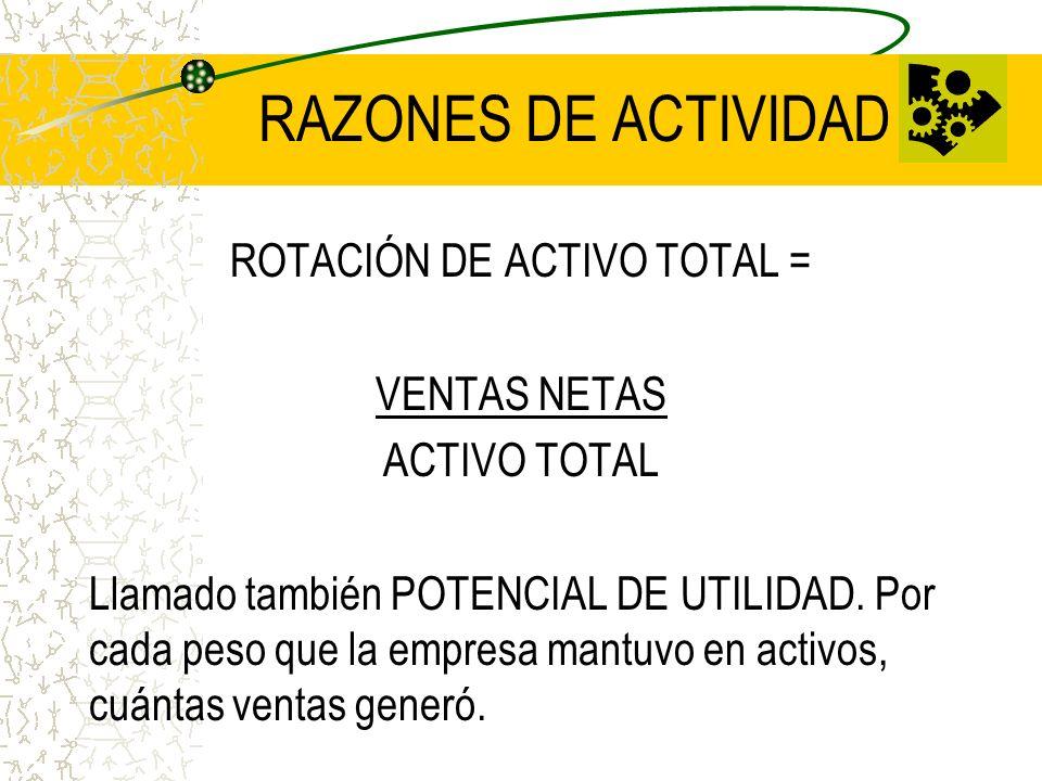 RAZONES DE ACTIVIDAD ROTACIÓN DE ACTIVO TOTAL = VENTAS NETAS ACTIVO TOTAL Llamado también POTENCIAL DE UTILIDAD. Por cada peso que la empresa mantuvo