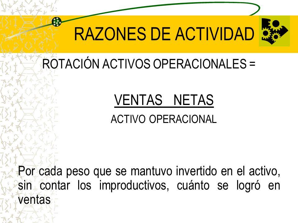 RAZONES DE ACTIVIDAD ROTACIÓN ACTIVOS OPERACIONALES = VENTAS NETAS ACTIVO OPERACIONAL Por cada peso que se mantuvo invertido en el activo, sin contar