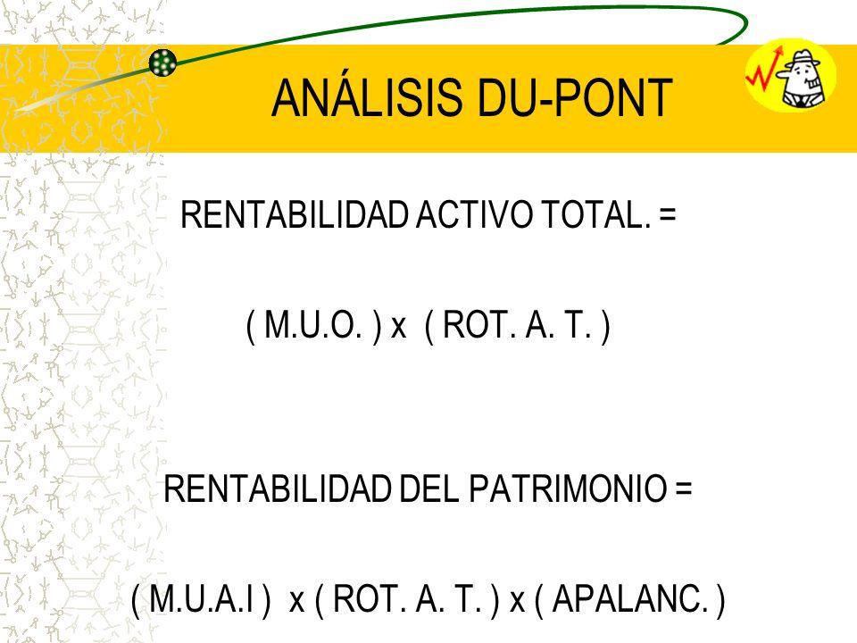 ANÁLISIS DU-PONT RENTABILIDAD ACTIVO TOTAL. = ( M.U.O. ) x ( ROT. A. T. ) RENTABILIDAD DEL PATRIMONIO = ( M.U.A.I ) x ( ROT. A. T. ) x ( APALANC. )