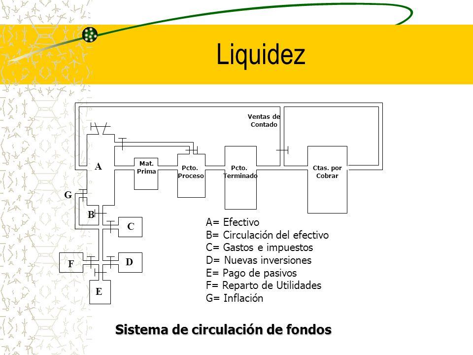 Liquidez A B C D E F G Mat. Prima Pcto. Proceso Pcto. Terminado Ctas. por Cobrar Ventas de Contado Sistema de circulación de fondos A= Efectivo B= Cir