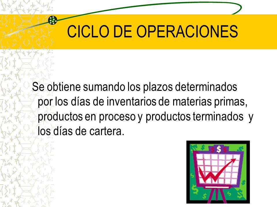 CICLO DE OPERACIONES Se obtiene sumando los plazos determinados por los días de inventarios de materias primas, productos en proceso y productos termi