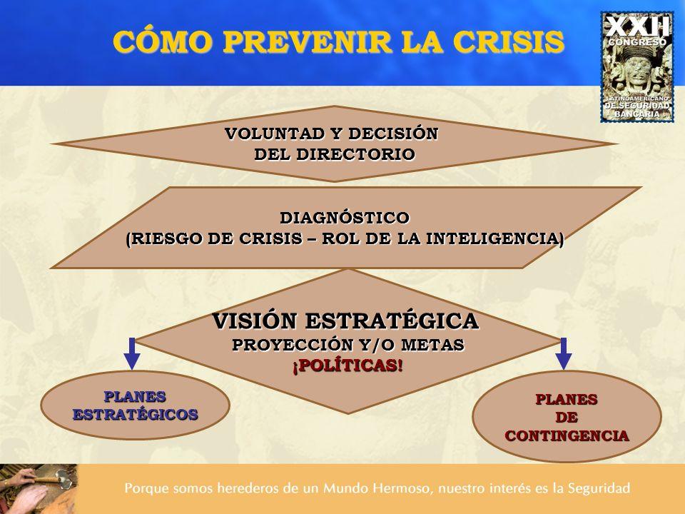 CÓMO PREVENIR LA CRISIS DIAGNÓSTICO (RIESGO DE CRISIS – ROL DE LA INTELIGENCIA) VOLUNTAD Y DECISIÓN DEL DIRECTORIO VISIÓN ESTRATÉGICA PROYECCIÓN Y/O M