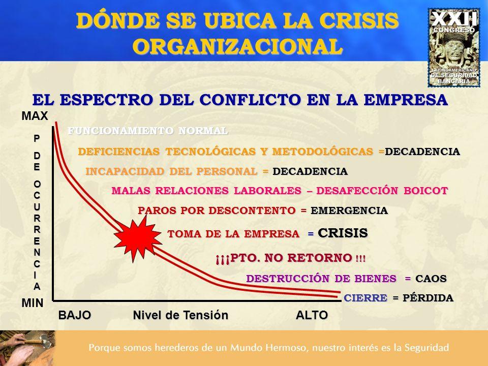 DÓNDE SE UBICA LA CRISIS ORGANIZACIONAL EL ESPECTRO DEL CONFLICTO EN LA EMPRESA FUNCIONAMIENTO NORMAL FUNCIONAMIENTO NORMAL DEFICIENCIAS TECNOLÓGICAS