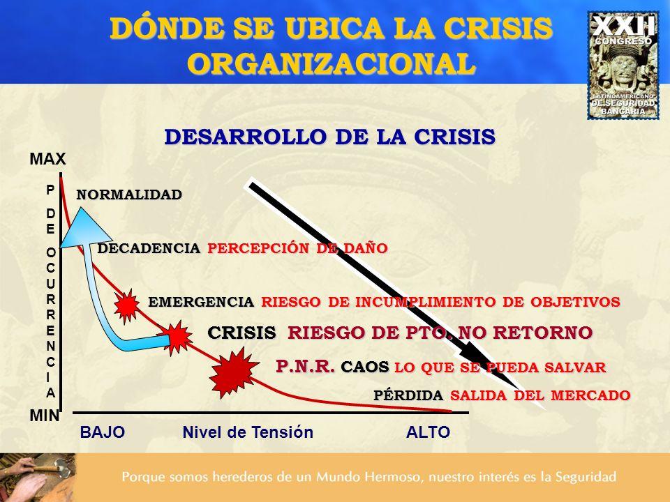 DÓNDE SE UBICA LA CRISIS ORGANIZACIONAL DESARROLLO DE LA CRISIS NORMALIDAD NORMALIDAD DECADENCIA PERCEPCIÓN DE DAÑO DECADENCIA PERCEPCIÓN DE DAÑO EMER
