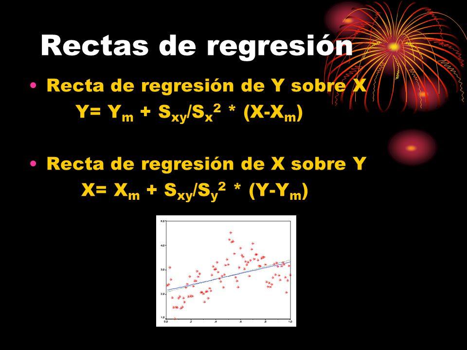 Rectas de regresión Recta de regresión de Y sobre X Y= Y m + S xy /S x 2 * (X-X m ) Recta de regresión de X sobre Y X= X m + S xy /S y 2 * (Y-Y m )