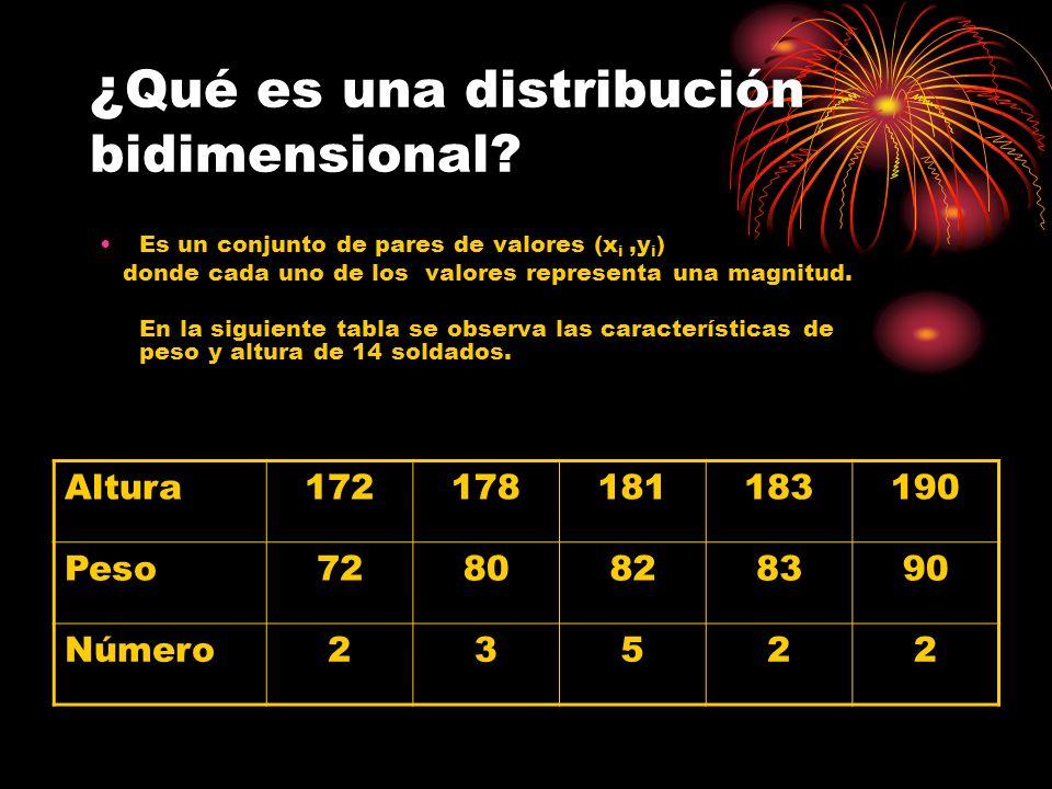 ¿ Qué es una distribución bidimensional? Es un conjunto de pares de valores (x i,y i ) donde cada uno de los valores representa una magnitud. En la si