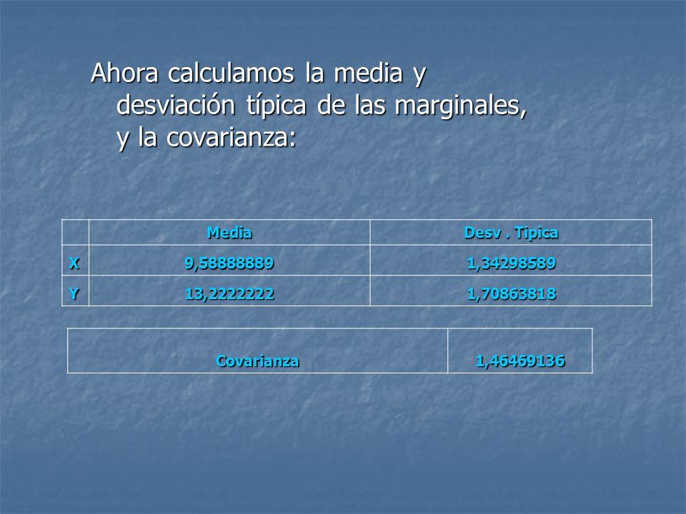 Ahora calculamos la media y desviación típica de las marginales, y la covarianza: Media Desv. Tipica X9,588888891,34298589 Y13,22222221,70863818 Covar