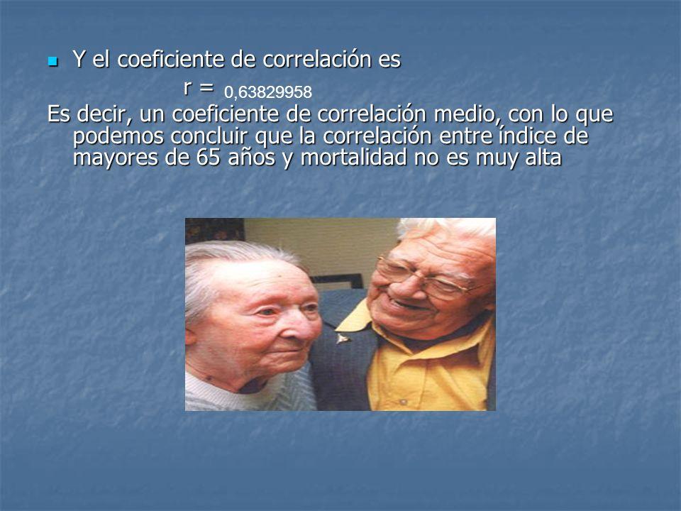 Y el coeficiente de correlación es Y el coeficiente de correlación es r = Es decir, un coeficiente de correlación medio, con lo que podemos concluir q