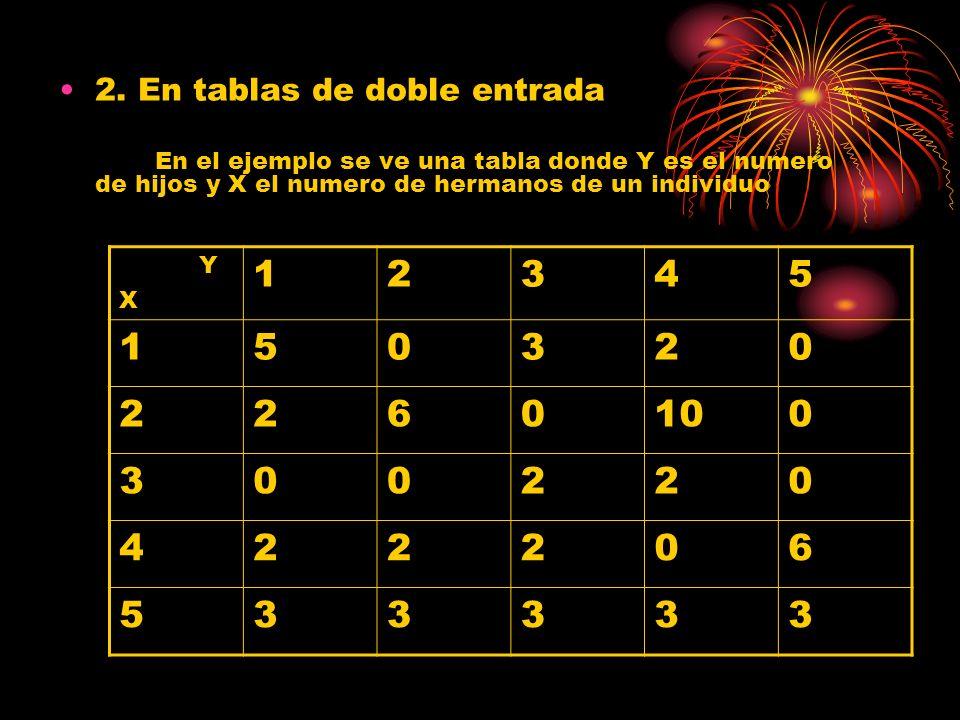 2. En tablas de doble entrada En el ejemplo se ve una tabla donde Y es el numero de hijos y X el numero de hermanos de un individuo Y X 12345 150320 2