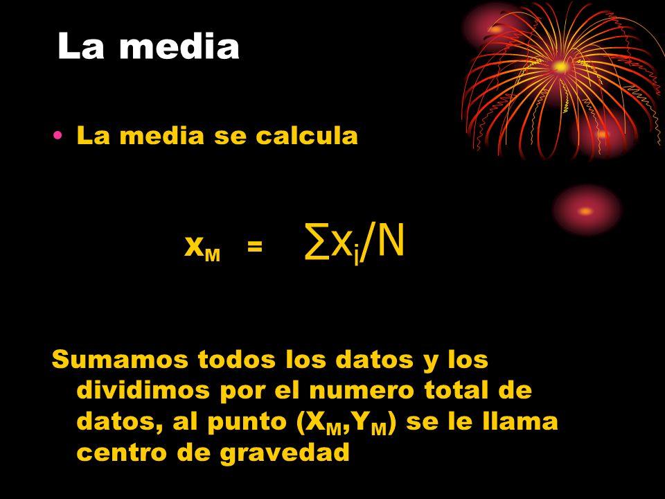 La media La media se calcula X M = Sumamos todos los datos y los dividimos por el numero total de datos, al punto (X M,Y M ) se le llama centro de gra