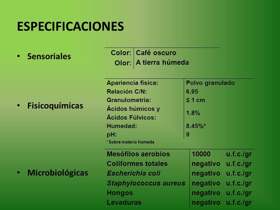 ESPECIFICACIONES Sensoriales Fisicoquímicas Microbiológicas Apariencia física:Polvo granulado Relación C/N:6.95 Granulometría: 1 cm Ácidos húmicos y Ácidos Fúlvicos: 1.8% Humedad:8.45%* pH:9 *Sobre materia húmeda Color: Café oscuro A tierra húmeda Olor: Mesófilos aerobios10000u.f.c./gr Coliformes totalesnegativou.f.c./gr Escherichia colinegativou.f.c./gr Staphylococcus aureusnegativou.f.c./gr Hongosnegativou.f.c./gr Levadurasnegativou.f.c./gr