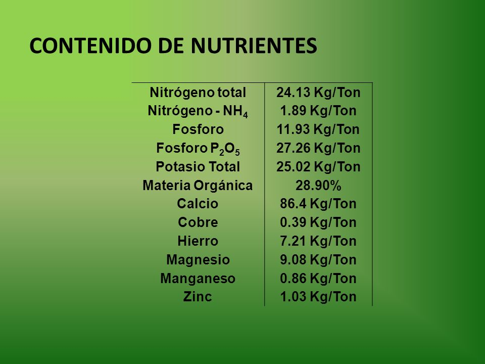 CONTENIDO DE NUTRIENTES Nitrógeno total24.13 Kg/Ton Nitrógeno - NH 4 1.89 Kg/Ton Fosforo11.93 Kg/Ton Fosforo P 2 O 5 27.26 Kg/Ton Potasio Total25.02 Kg/Ton Materia Orgánica28.90% Calcio86.4 Kg/Ton Cobre0.39 Kg/Ton Hierro7.21 Kg/Ton Magnesio9.08 Kg/Ton Manganeso0.86 Kg/Ton Zinc1.03 Kg/Ton