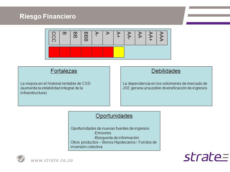 Riesgo Financiero CCCBBBBBBA-AA+AA-AAAA+AAA Fortalezas La mejora en el historial rentable de CSD (aumenta la estabilidad integral de la infraestructur