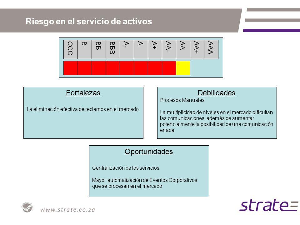 Riesgo en el servicio de activos CCCBBBBBBA-AA+AA-AAAA+AAA Fortalezas La eliminación efectiva de reclamos en el mercado Oportunidades Centralización d
