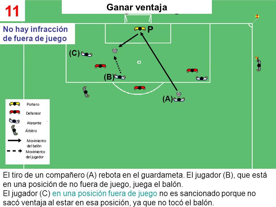 El tiro de un compañero (A) rebota en el guardameta. El jugador (B), que está en una posición de no fuera de juego, juega el balón. El jugador (C) en
