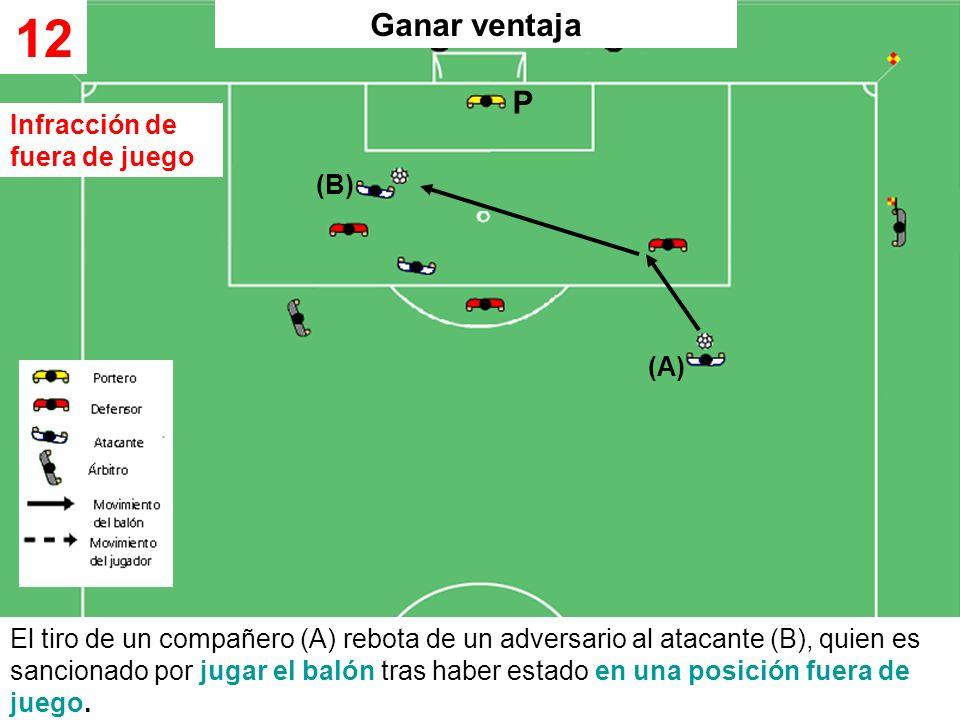 El tiro de un compañero (A) rebota de un adversario al atacante (B), quien es sancionado por jugar el balón tras haber estado en una posición fuera de