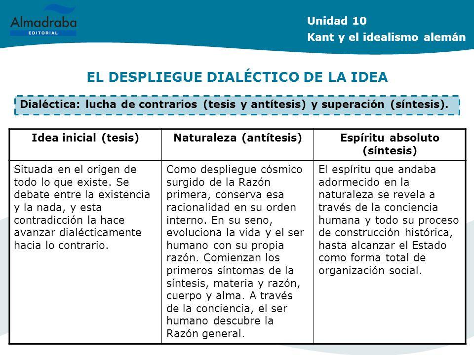 EL DESPLIEGUE DIALÉCTICO DE LA IDEA Unidad 10 Kant y el idealismo alemán Dialéctica: lucha de contrarios (tesis y antítesis) y superación (síntesis).