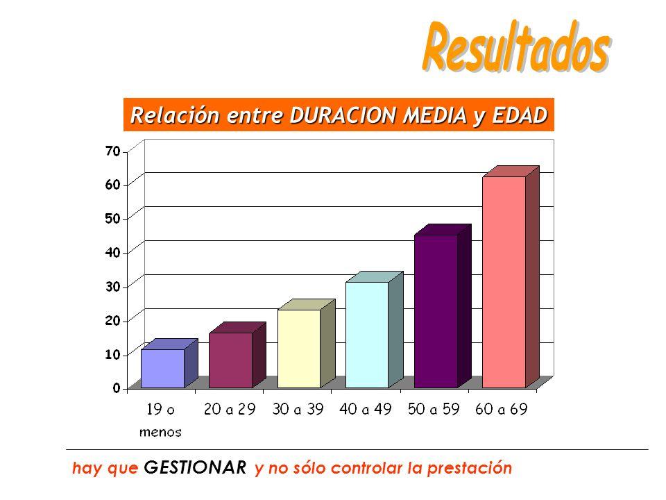 Relación entre DURACION MEDIA y EDAD hay que GESTIONAR y no sólo controlar la prestación