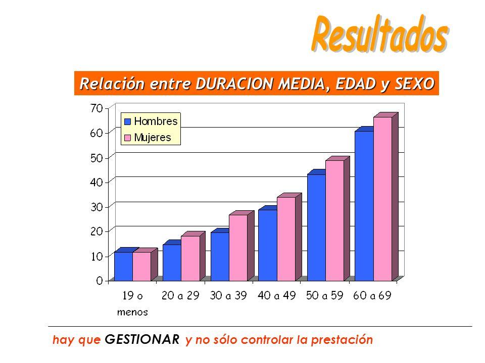 Relación entre DURACION MEDIA, EDAD y SEXO hay que GESTIONAR y no sólo controlar la prestación