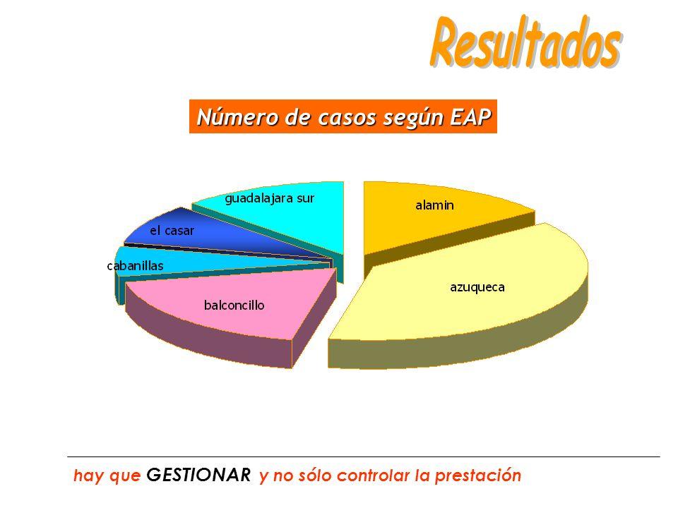 Número de casos según EAP hay que GESTIONAR y no sólo controlar la prestación