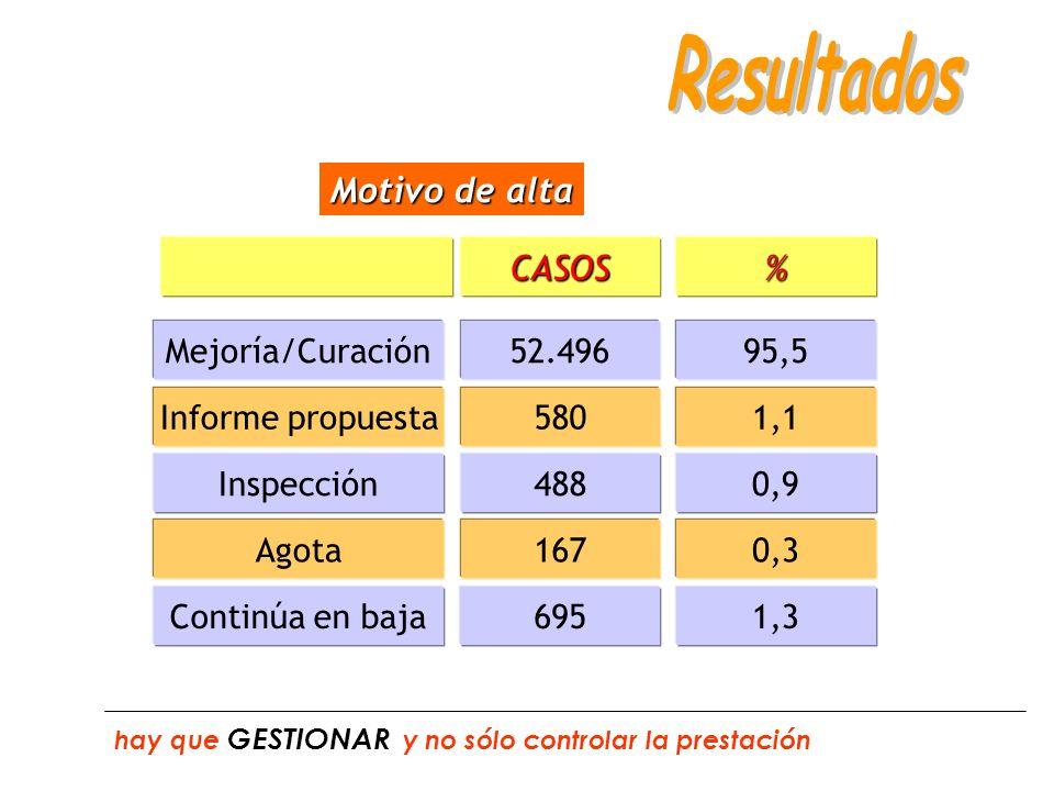 Motivo de alta Informe propuesta5801,1 Inspección4880,9 Mejoría/Curación52.49695,5 Agota1670,3 CASOS% Continúa en baja6951,3